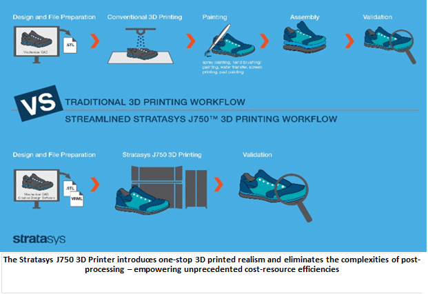 STRATASYS Invents 3D Printing Again | GeoInformatics